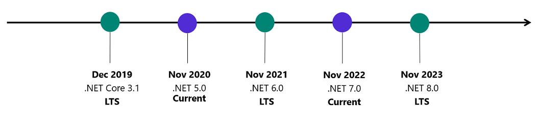 releases .NET